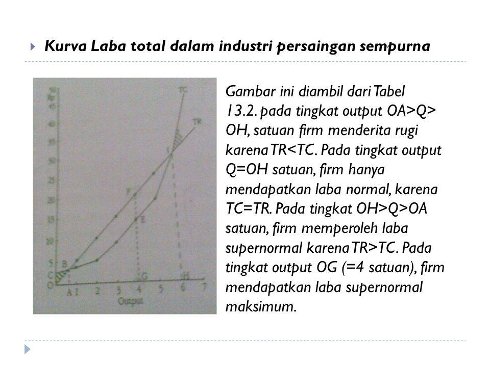  Kurva Laba total dalam industri persaingan sempurna Gambar ini diambil dari Tabel 13.2. pada tingkat output OA>Q> OH, satuan firm menderita rugi kar
