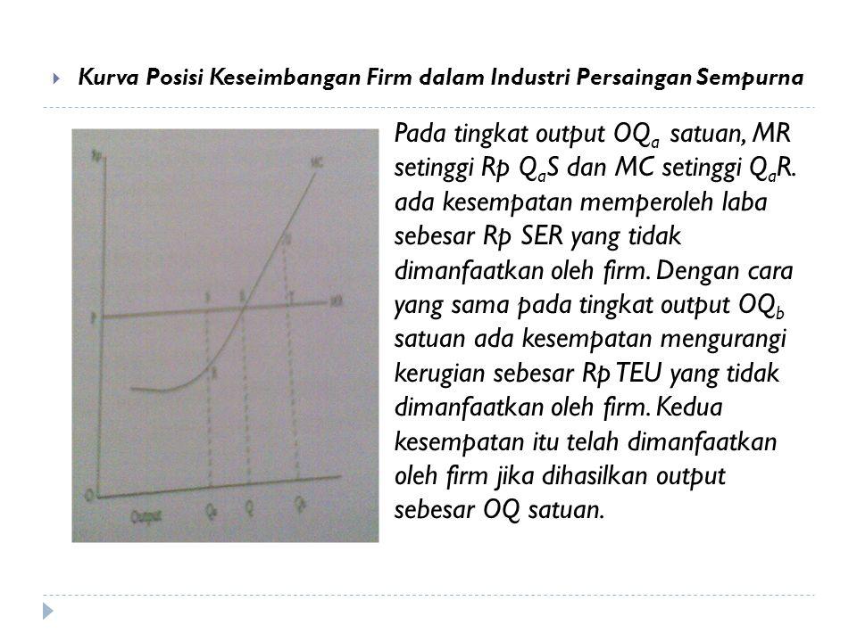  Kurva Posisi Keseimbangan Firm dalam Industri Persaingan Sempurna Pada tingkat output OQ a satuan, MR setinggi Rp Q a S dan MC setinggi Q a R. ada k