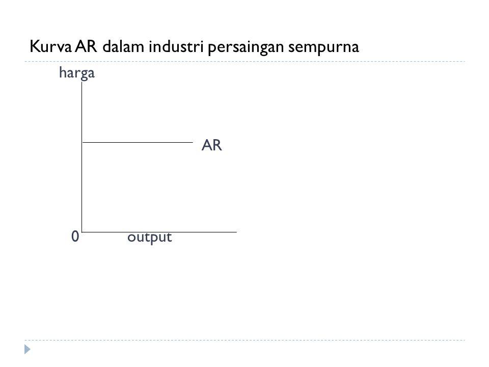 Kurva AR dalam industri persaingan sempurna harga AR 0output