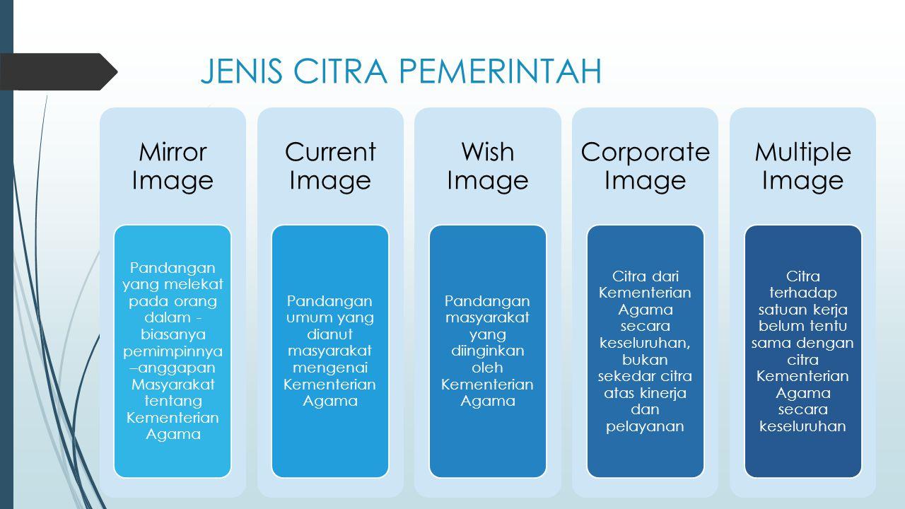 JENIS CITRA PEMERINTAH Mirror Image Pandangan yang melekat pada orang dalam - biasanya pemimpinnya –anggapan Masyarakat tentang Kementerian Agama Curr