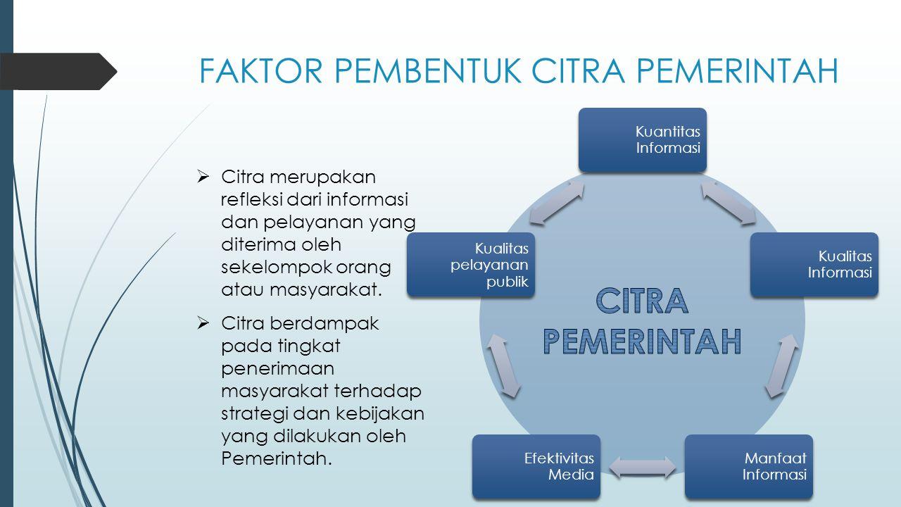 FAKTOR PEMBENTUK CITRA PEMERINTAH Kuantitas Informasi Kualitas Informasi Manfaat Informasi Efektivitas Media Kualitas pelayanan publik  Citra merupak