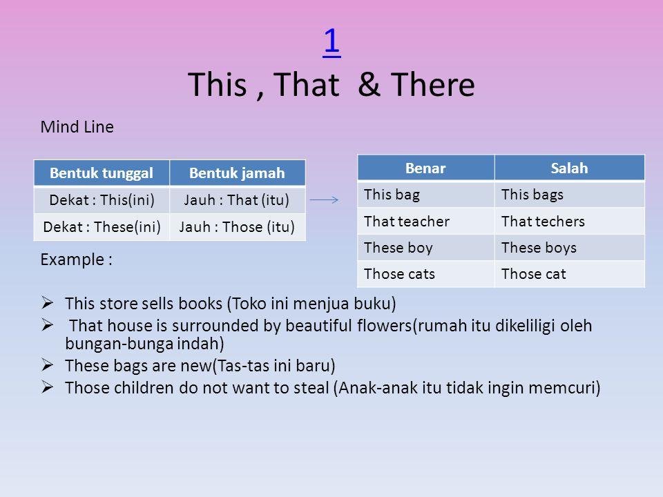 2 2 Kata kerja Bantu to be (is,am,are) Mind line SubyekTo bePredikat IAmA student WeAreIn the room YouAreHappy HeIsA teacher ItIsA book