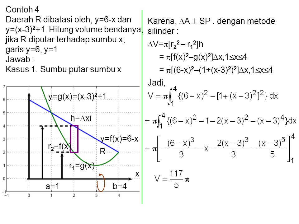 Contoh 4 Daerah R dibatasi oleh, y=6-x dan y=(x-3) 2 +1. Hitung volume bendanya, jika R diputar terhadap sumbu x, garis y=6, y=1 Jawab : Kasus 1. Sumb
