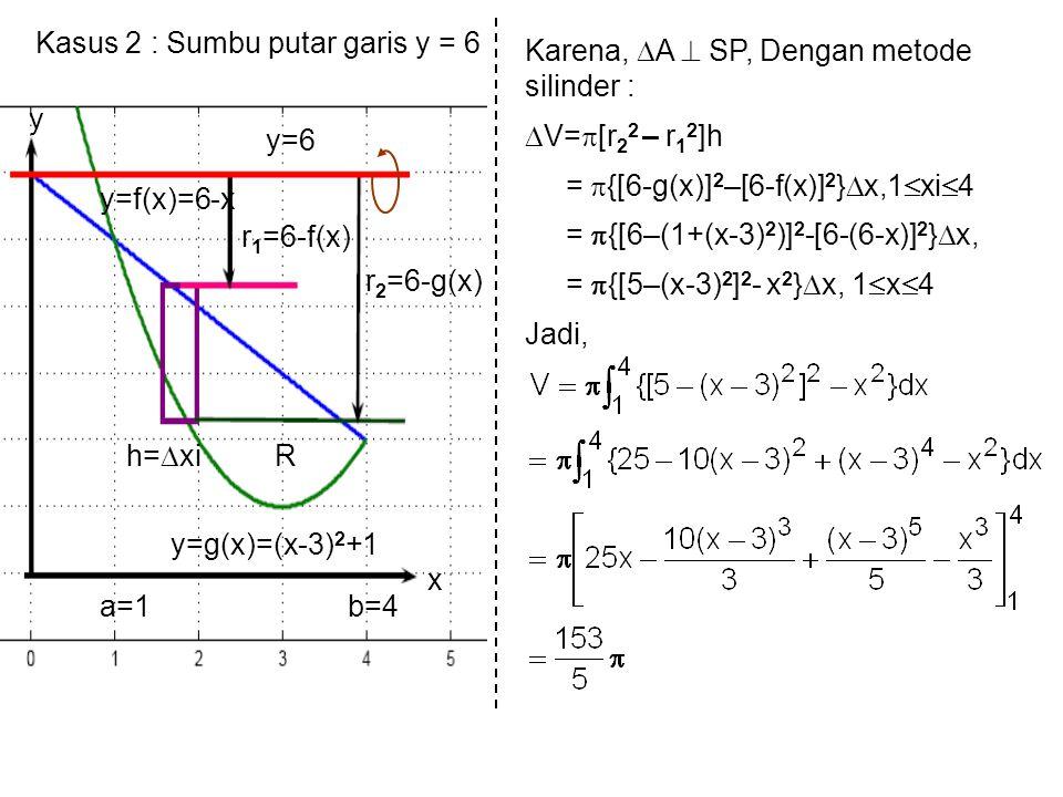 Kasus 2 : Sumbu putar garis y = 6 r 1 =6-f(x) r 2 =6-g(x) y=6 y=f(x)=6-x y=g(x)=(x-3) 2 +1 R a=1b=4 x y h=  xi Karena,  A  SP, Dengan metode silind