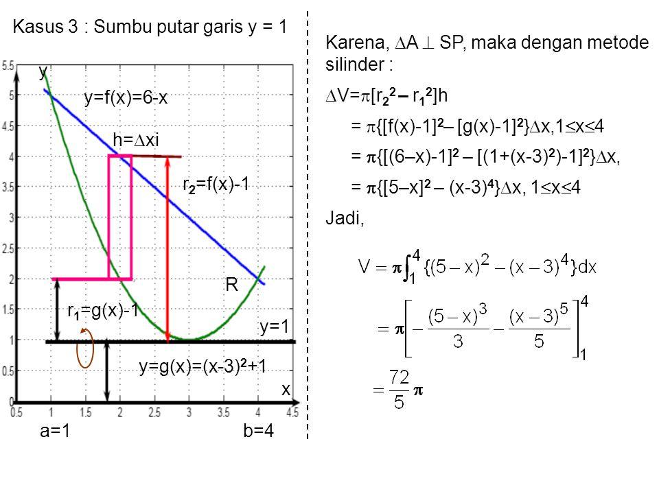 Kasus 3 : Sumbu putar garis y = 1 y=1 x y y=g(x)=(x-3) 2 +1 y=f(x)=6-x r 1 =g(x)-1 r 2 =f(x)-1 R h=  xi a=1b=4 Karena,  A  SP, maka dengan metode silinder :  V=  [r 2 2 – r 1 2 ]h =  {[f(x)-1] 2 – [g(x)-1] 2 }  x,1  x  4 =  {[(6–x)-1] 2 – [(1+(x-3) 2 )-1] 2 }  x, =  {[5–x] 2 – (x-3) 4 }  x, 1  x  4 Jadi,