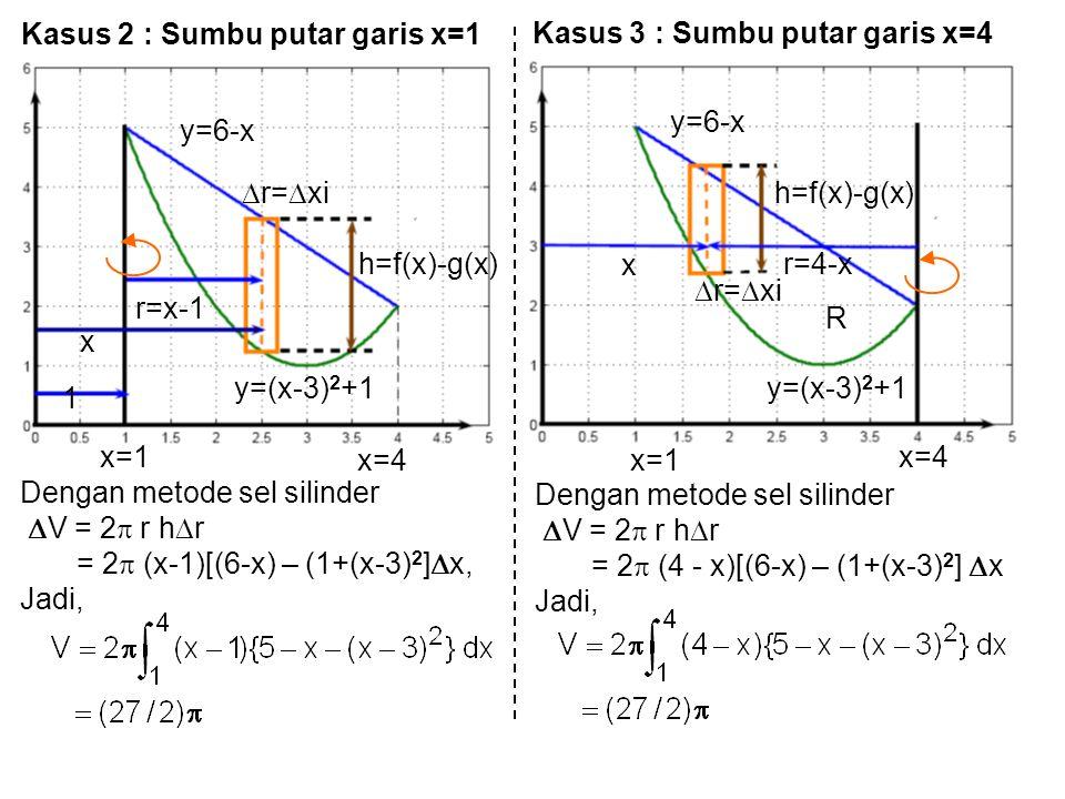 Kasus 2 : Sumbu putar garis x=1 y=6-x 1 x r=x-1 h=f(x)-g(x) y=(x-3) 2 +1  r=  xi Dengan metode sel silinder  V = 2  r h  r = 2  (x-1)[(6-x) – (1