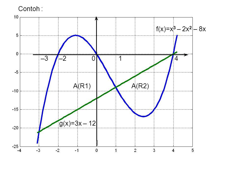 f(x)=x 3 – 2x 2 – 8x g(x)=3x – 12 –3 –2 0 1 4 A(R1) A(R2) Contoh :