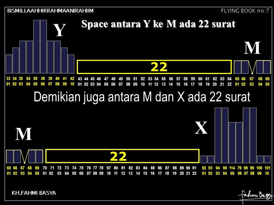 Space antara Y ke M ada 22 surat 43 44 45 46 47 48 49 50 51 52 53 54 55 56 57 58 59 60 61 62 63 64 01 02 03 04 05 06 07 08 09 10 11 12 13 14 15 16 17