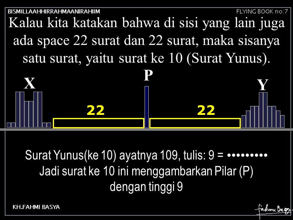 Kalau kita katakan bahwa di sisi yang lain juga ada space 22 surat dan 22 surat, maka sisanya satu surat, yaitu surat ke 10 (Surat Yunus). Surat Yunus