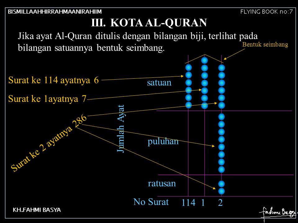 Jika ayat Al-Quran ditulis dengan bilangan biji, terlihat pada bilangan satuannya bentuk seimbang. satuan puluhan ratusan No Surat Jumlah Ayat 114 1 2