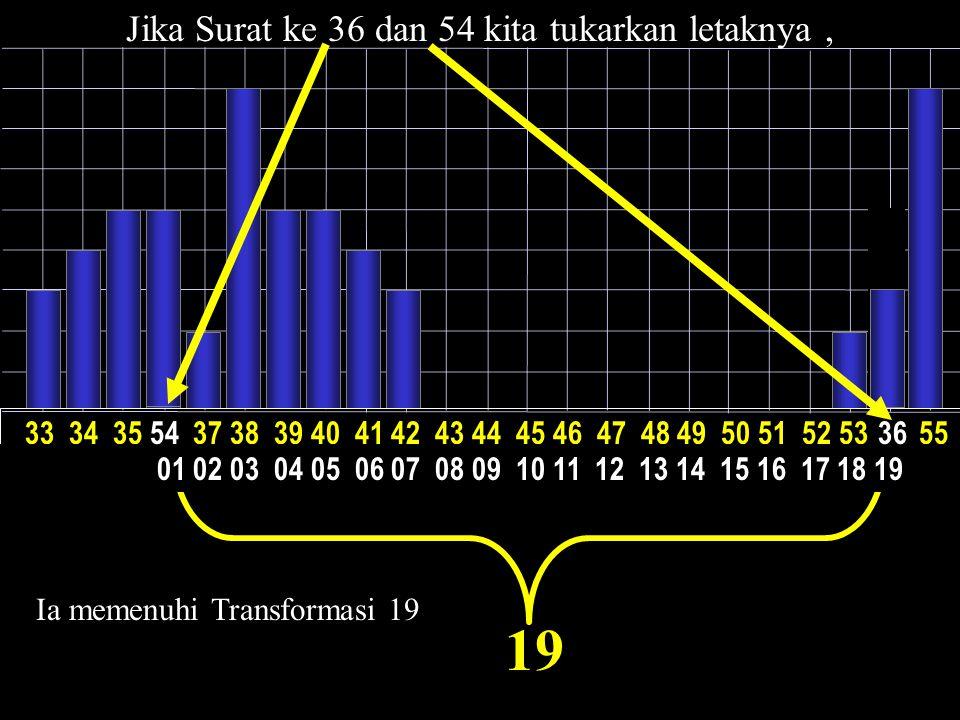 22 10 5 1 Presentasi visual ayat-ayat Al-Qur'an