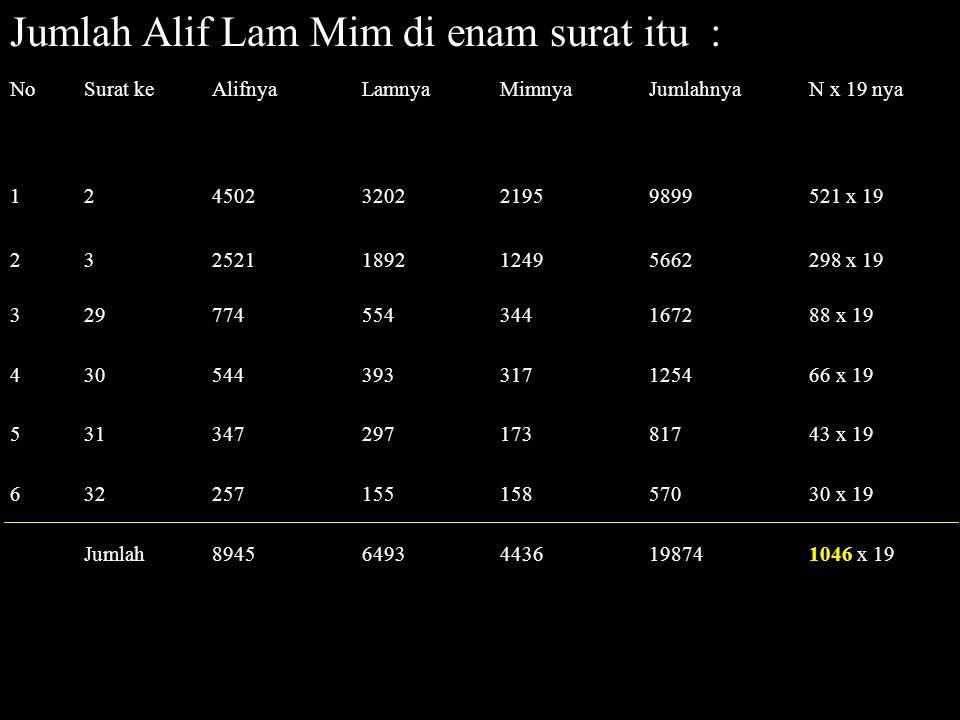 Jumlah Alif Lam Mim di enam surat itu : NoSurat keAlifnyaLamnyaMimnyaJumlahnyaN x 19 nya 124502320221959899521 x 19 232521189212495662298 x 19 3297745