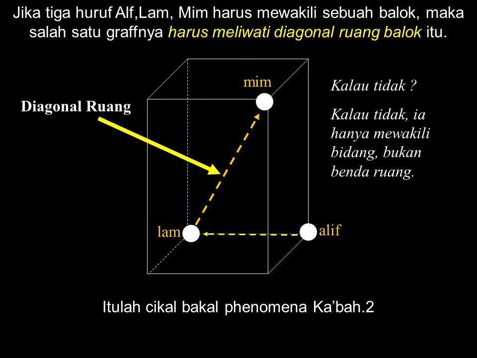 Jika tiga huruf Alf,Lam, Mim harus mewakili sebuah balok, maka salah satu graffnya harus meliwati diagonal ruang balok itu. alif lam mim Diagonal Ruan