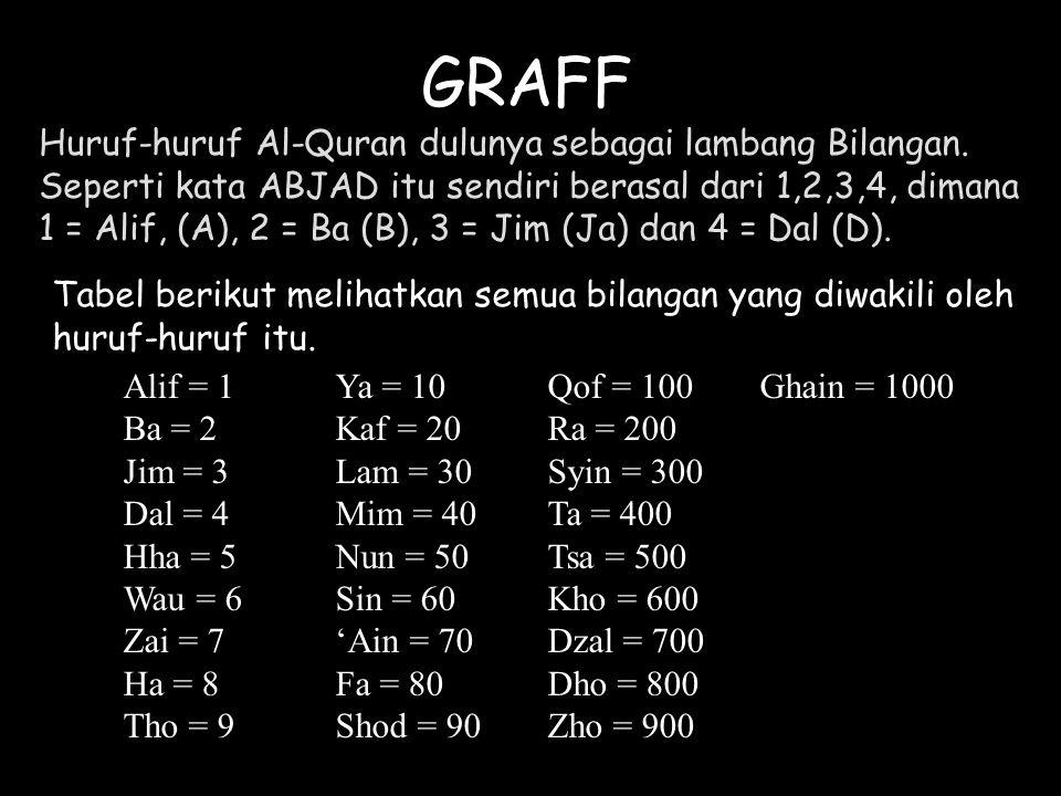 GRAFF Huruf-huruf Al-Quran dulunya sebagai lambang Bilangan. Seperti kata ABJAD itu sendiri berasal dari 1,2,3,4, dimana 1 = Alif, (A), 2 = Ba (B), 3