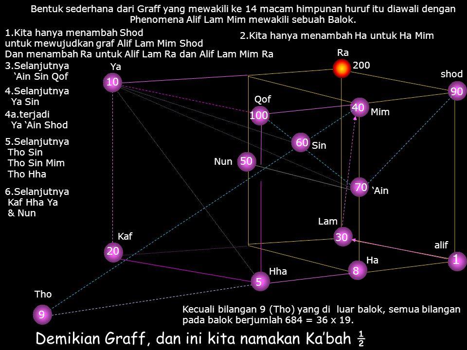 Bentuk sederhana dari Graff yang mewakili ke 14 macam himpunan huruf itu diawali dengan Phenomena Alif Lam Mim mewakili sebuah Balok. alif 1 Lam 30 Mi