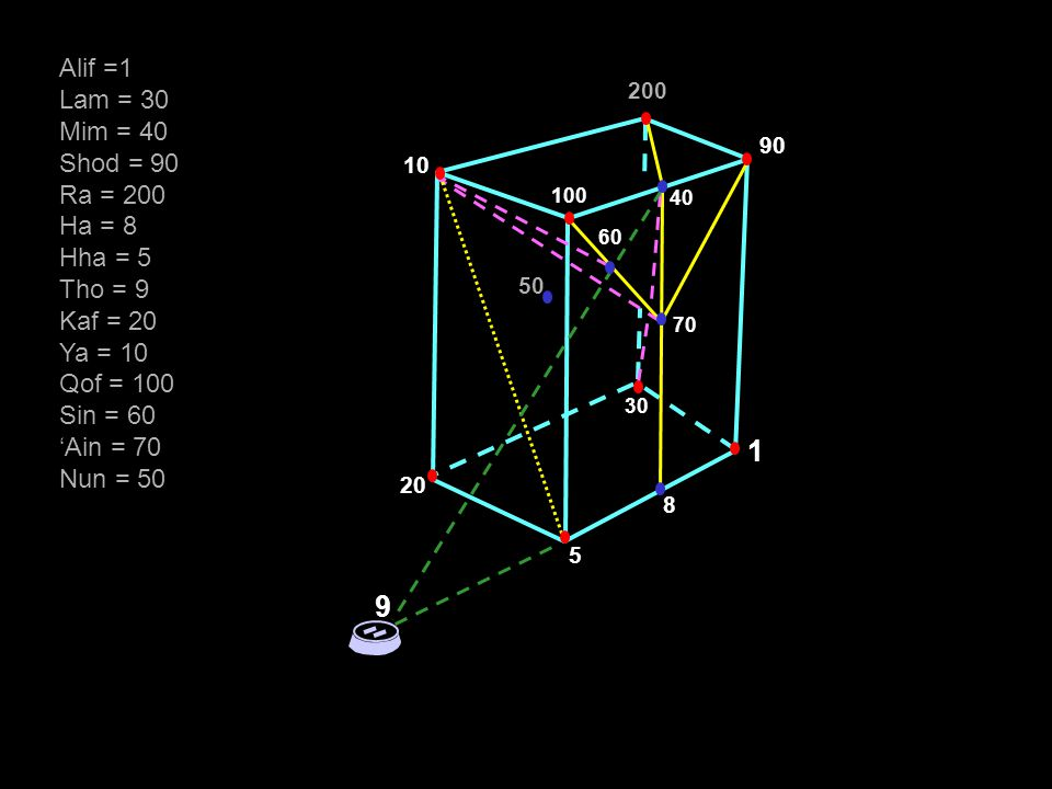 9 40 90 200 10 20 5 8 1 60 100 50 30 70 Alif =1 Lam = 30 Mim = 40 Shod = 90 Ra = 200 Ha = 8 Hha = 5 Tho = 9 Kaf = 20 Ya = 10 Qof = 100 Sin = 60 'Ain = 70 Nun = 50