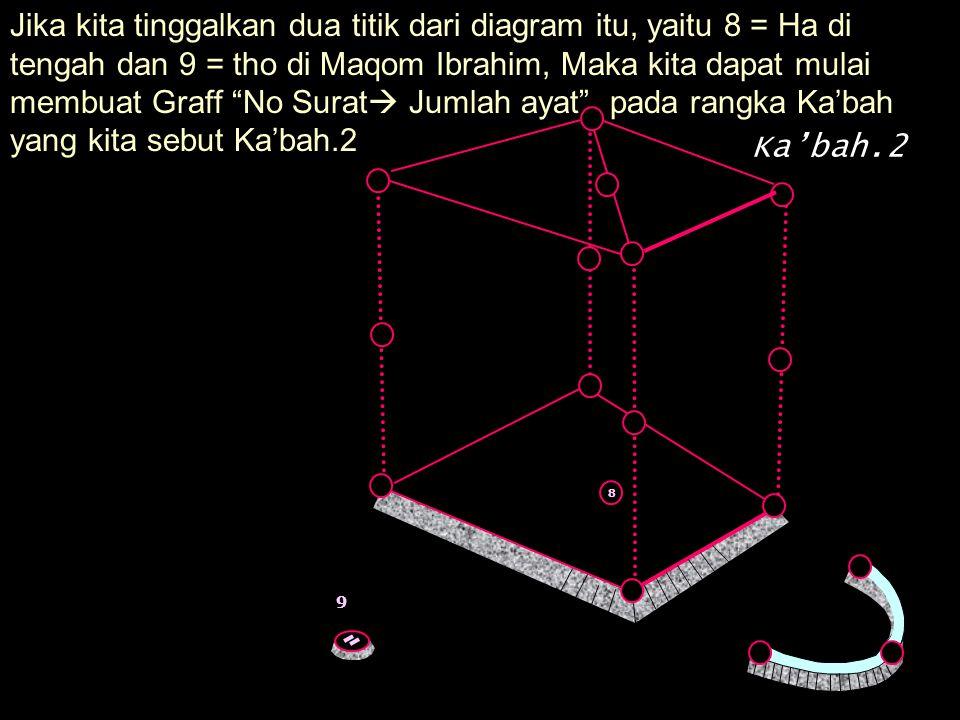 Jika kita tinggalkan dua titik dari diagram itu, yaitu 8 = Ha di tengah dan 9 = tho di Maqom Ibrahim, Maka kita dapat mulai membuat Graff No Surat  Jumlah ayat .