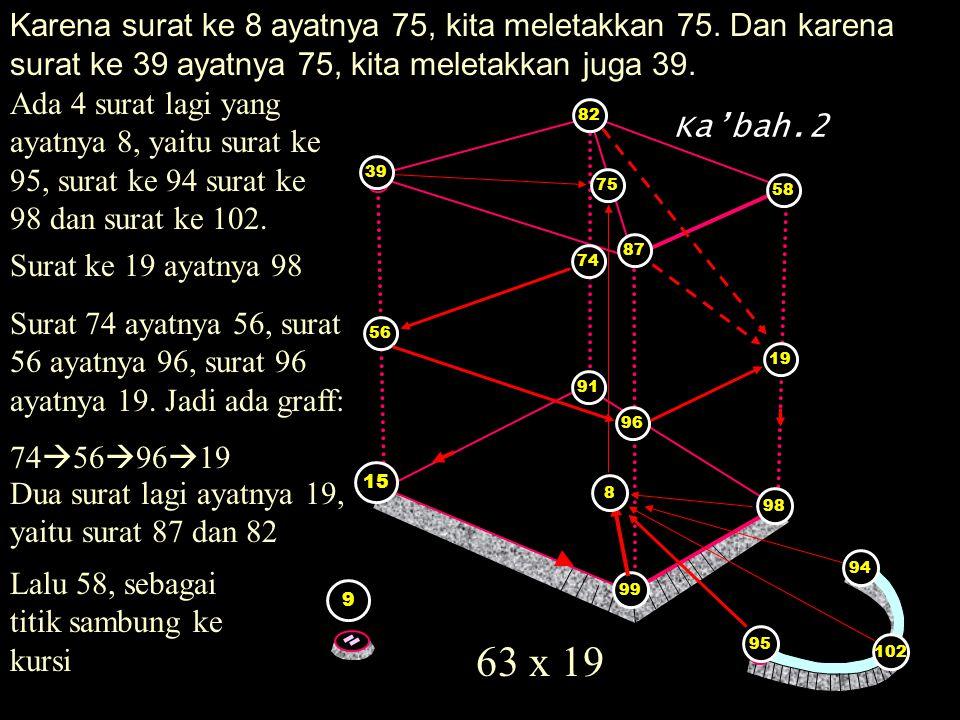 Karena surat ke 8 ayatnya 75, kita meletakkan 75. Dan karena surat ke 39 ayatnya 75, kita meletakkan juga 39. 8 9 Ka'bah.2 15 91 99 8 75 39 Ada 4 sura