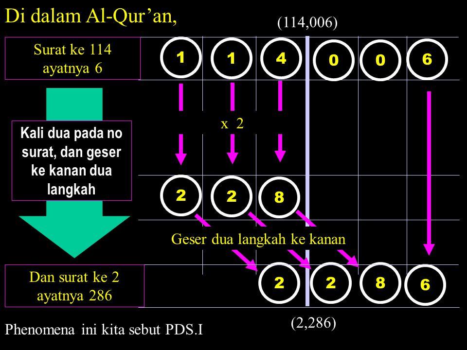 1 0 2 8 2 8 6 14 6 0 22 Di dalam Al-Qur'an, Surat ke 114 ayatnya 6 x 2 Dan surat ke 2 ayatnya 286 Geser dua langkah ke kanan Kali dua pada no surat, dan geser ke kanan dua langkah (114,006) (2,286) Phenomena ini kita sebut PDS.I