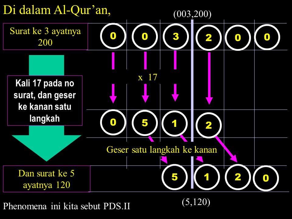 0 2 0 1 5 2 0 03 0 0 51 Di dalam Al-Qur'an, x 17 Geser satu langkah ke kanan 2 Surat ke 3 ayatnya 200 Dan surat ke 5 ayatnya 120 Kali 17 pada no surat, dan geser ke kanan satu langkah (003,200) (5,120) Phenomena ini kita sebut PDS.II