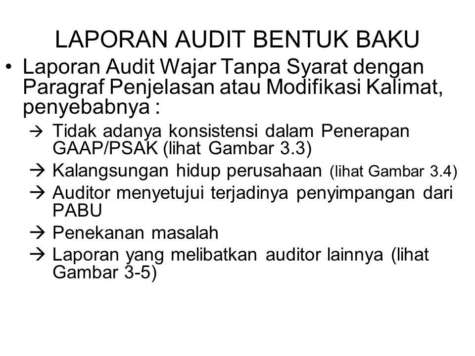 LAPORAN AUDIT BENTUK BAKU Laporan Audit Wajar Tanpa Syarat dengan Paragraf Penjelasan atau Modifikasi Kalimat, penyebabnya :  Tidak adanya konsistensi dalam Penerapan GAAP/PSAK (lihat Gambar 3.3)  Kalangsungan hidup perusahaan (lihat Gambar 3.4)  Auditor menyetujui terjadinya penyimpangan dari PABU  Penekanan masalah  Laporan yang melibatkan auditor lainnya (lihat Gambar 3-5)