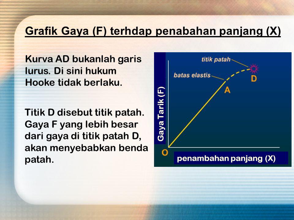 Grafik dibawah ini melukiskan kurva hubungan antara gaya (F) terhadap perubahan panjang ( X ) dari suatu benda.