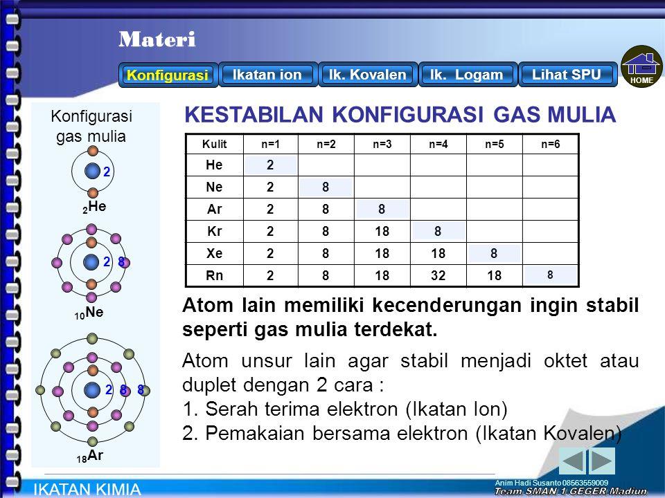 Anim Hadi Susanto 08563559009 Konfigurasi 17 Cl : 2 8 7 Agar atom Cl stabil seperti gas mulia Cenderung / elektron CARA PENCAPAIAN KESTABILAN ATOM 2 8 8 2 8 2 18 Ar 10 Ne 2 He Konfigurasi gas mulia HeNeArKrXeRn menerimamelepaskan Atom 17 Cl dekat dengan.