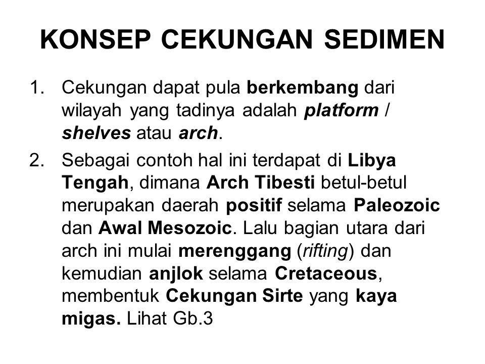 KONSEP CEKUNGAN SEDIMEN 1.Cekungan dapat pula berkembang dari wilayah yang tadinya adalah platform / shelves atau arch. 2.Sebagai contoh hal ini terda