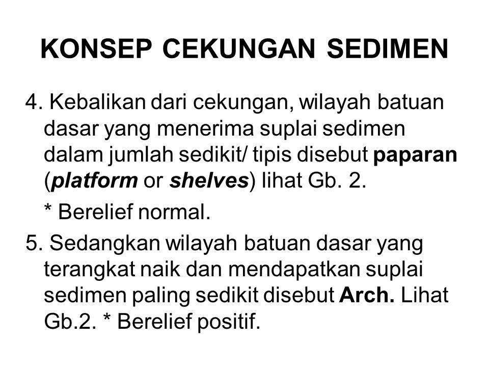 KONSEP CEKUNGAN SEDIMEN 4. Kebalikan dari cekungan, wilayah batuan dasar yang menerima suplai sedimen dalam jumlah sedikit/ tipis disebut paparan (pla