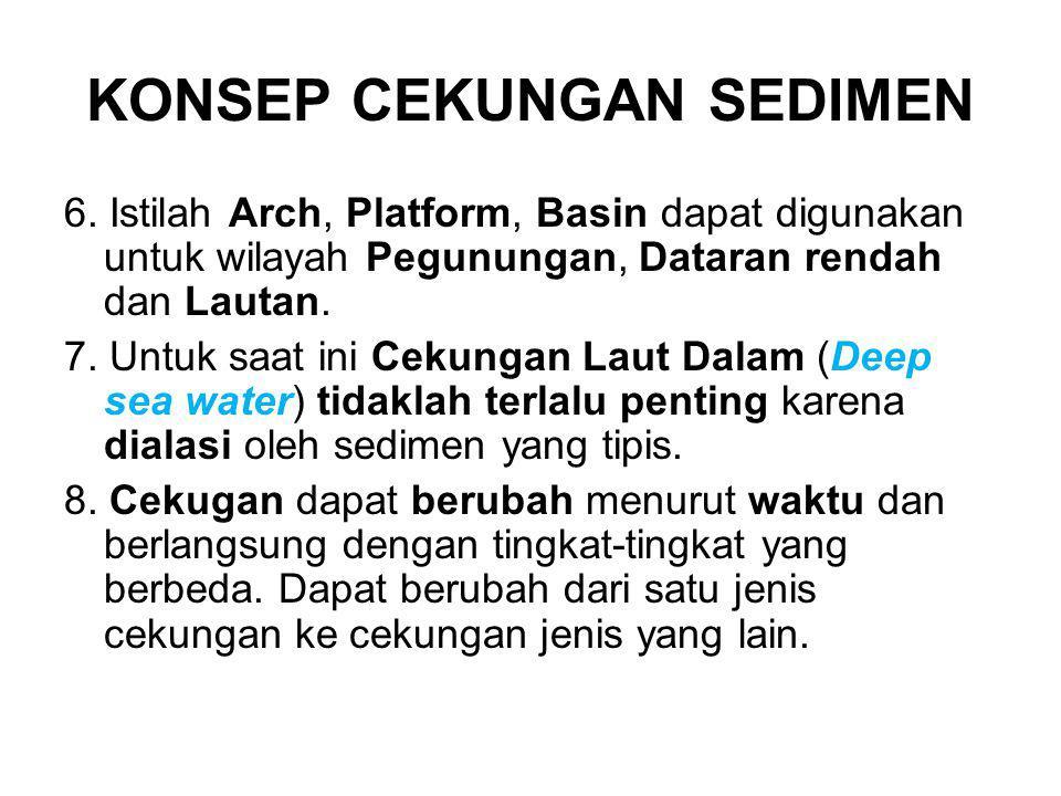 KONSEP CEKUNGAN SEDIMEN 6. Istilah Arch, Platform, Basin dapat digunakan untuk wilayah Pegunungan, Dataran rendah dan Lautan. 7. Untuk saat ini Cekung