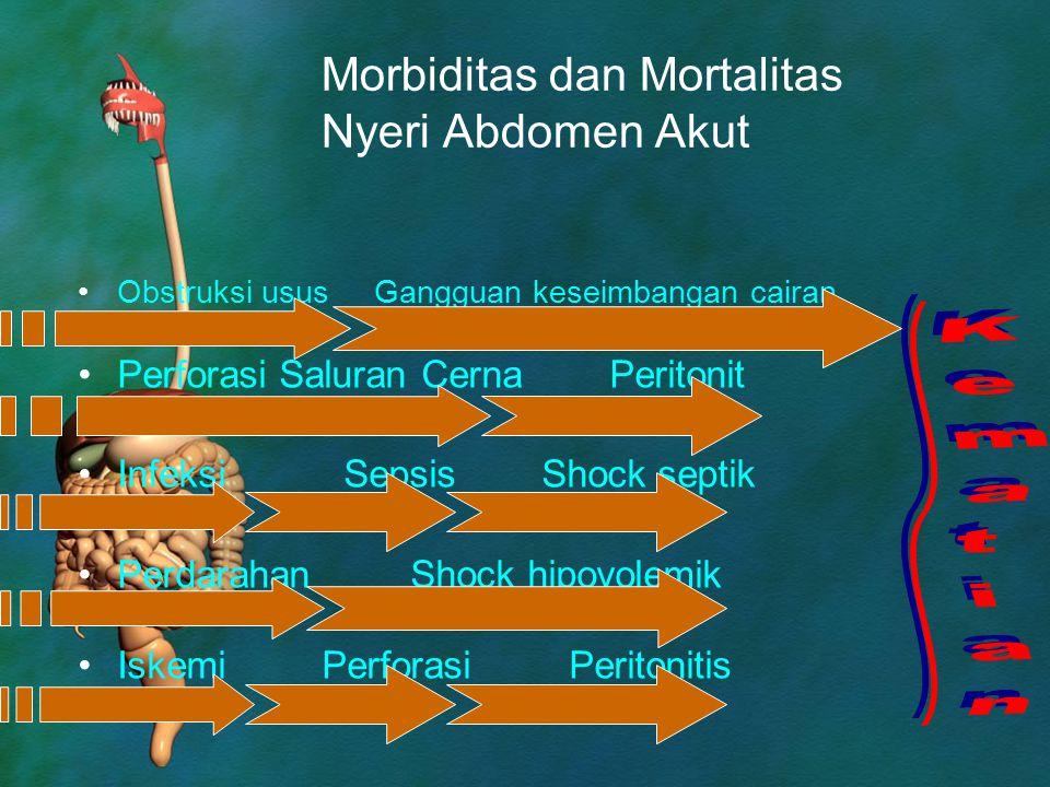Morbiditas dan Mortalitas Nyeri Abdomen Akut Obstruksi usus Gangguan keseimbangan cairan Perforasi Saluran Cerna Peritonit Infeksi Sepsis Shock septik