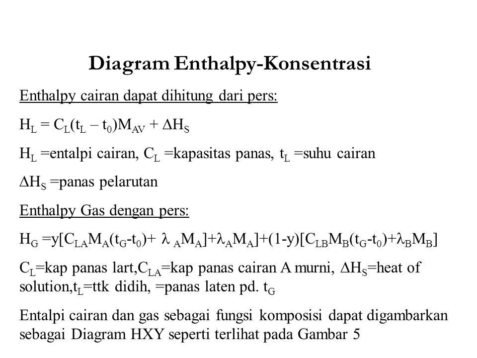 Diagram Enthalpy-Konsentrasi Enthalpy cairan dapat dihitung dari pers: H L = C L (t L – t 0 )M AV +  H S H L =entalpi cairan, C L =kapasitas panas, t