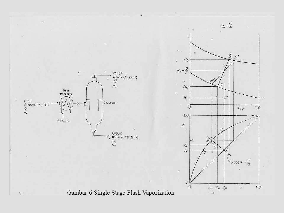 Gambar 6 Single Stage Flash Vaporization