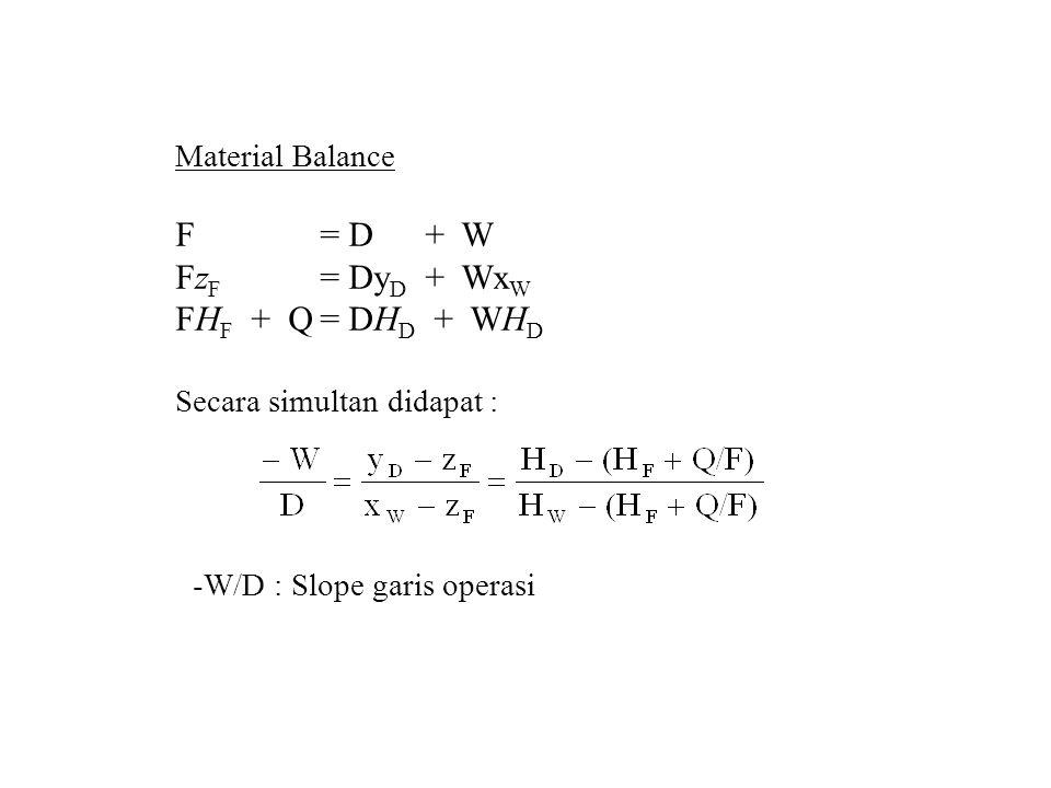 Material Balance F= D+ W Fz F = Dy D + Wx W FH F + Q= DH D + WH D Secara simultan didapat : -W/D : Slope garis operasi