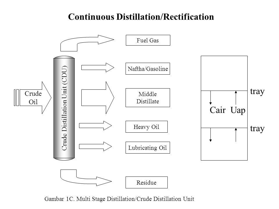 Continuous Distillation/Rectification Naftha/Gasoline Middle Distillate Heavy Oil Lubricating Oil Residue tray Cair Uap tray Crude Distillation Unit (CDU) Crude Oil Fuel Gas Gambar 1C.