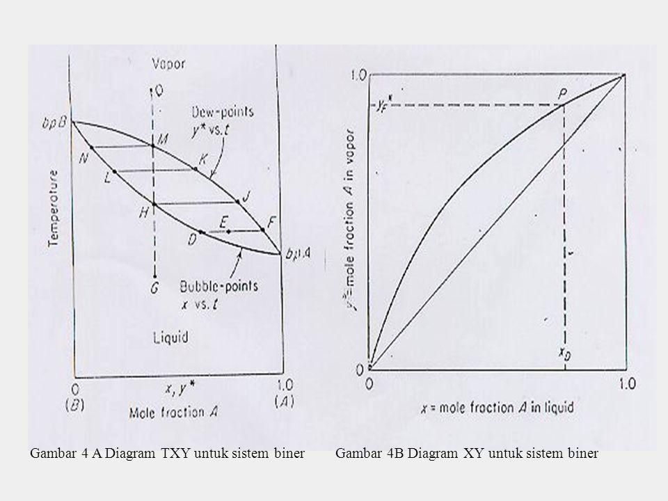 Gambar 4 A Diagram TXY untuk sistem binerGambar 4B Diagram XY untuk sistem biner