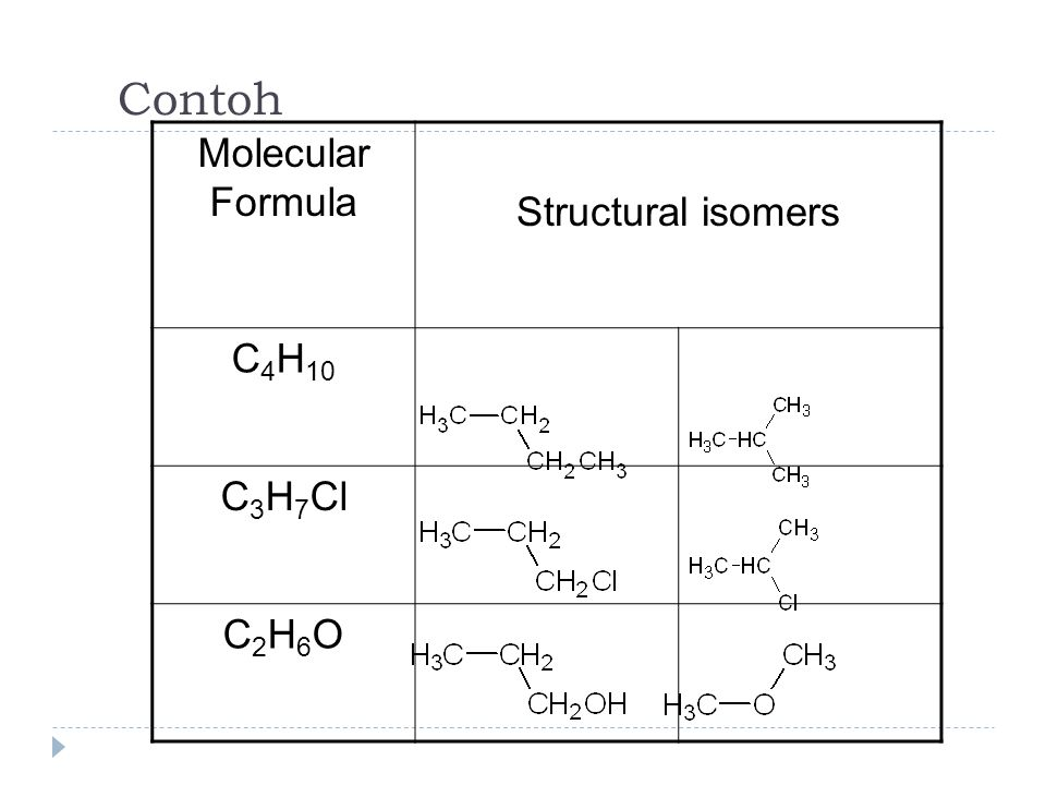 Contoh Molecular Formula Structural isomers C 4 H 10 C 3 H 7 Cl C2H6OC2H6O