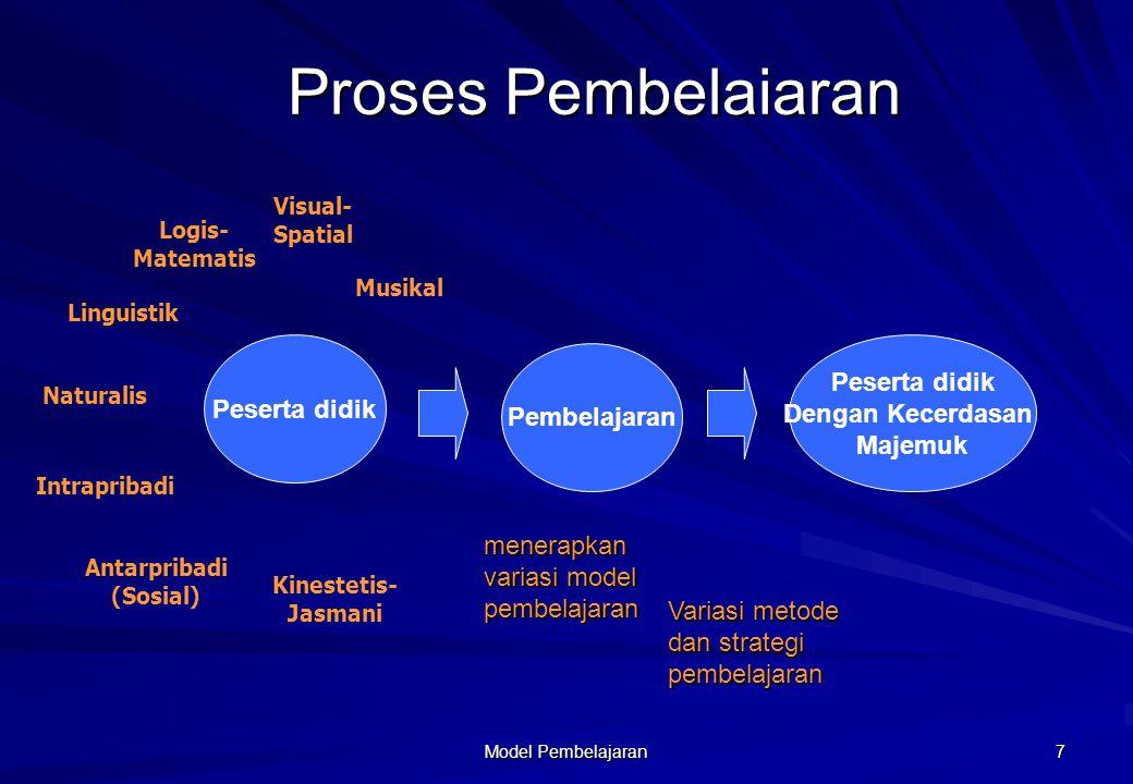 Model Pembelajaran 7 Peserta didik Musikal Kinestetis- Jasmani Visual- Spatial Linguistik Intrapribadi Antarpribadi (Sosial) Naturalis Logis- Matemati