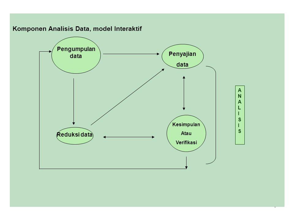 4 Komponen Analisis Data, model Interaktif Pengumpulan data Reduksi data Penyajian data Kesimpulan Atau Verifikasi ANALISISANALISIS