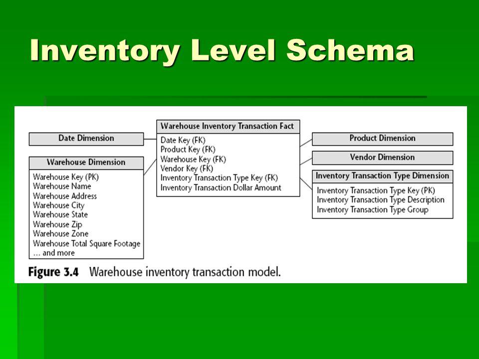 Inventory Level Schema