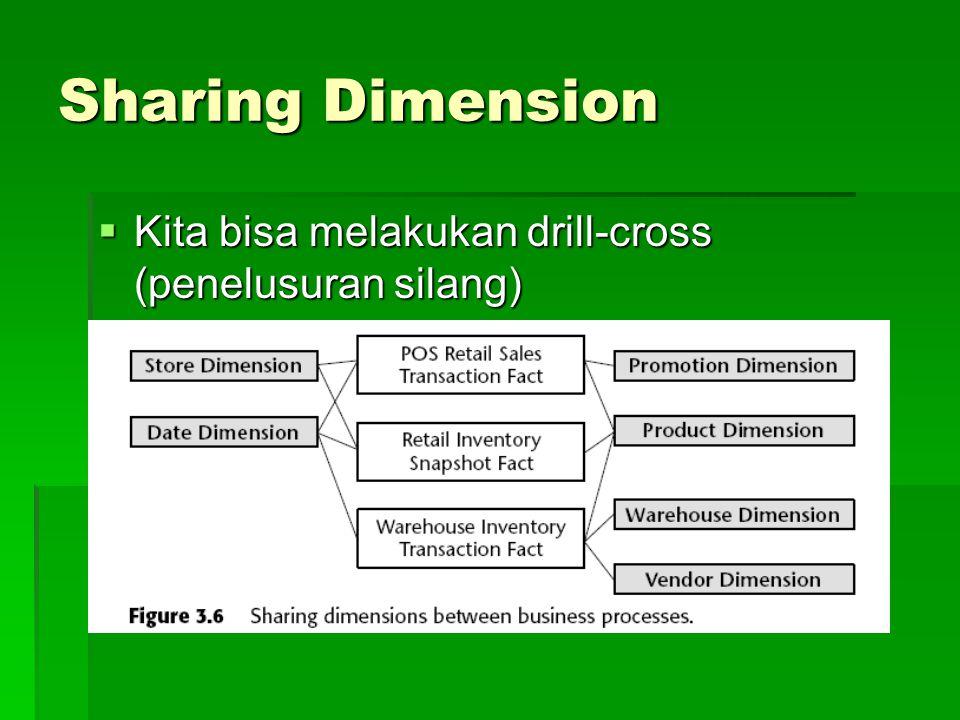 Sharing Dimension  Kita bisa melakukan drill-cross (penelusuran silang)