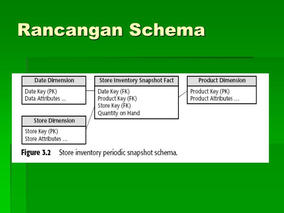 Rancangan Schema