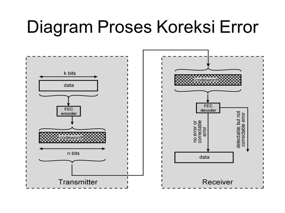 Diagram Proses Koreksi Error