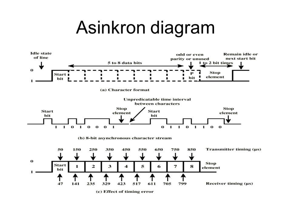 Asinkron diagram