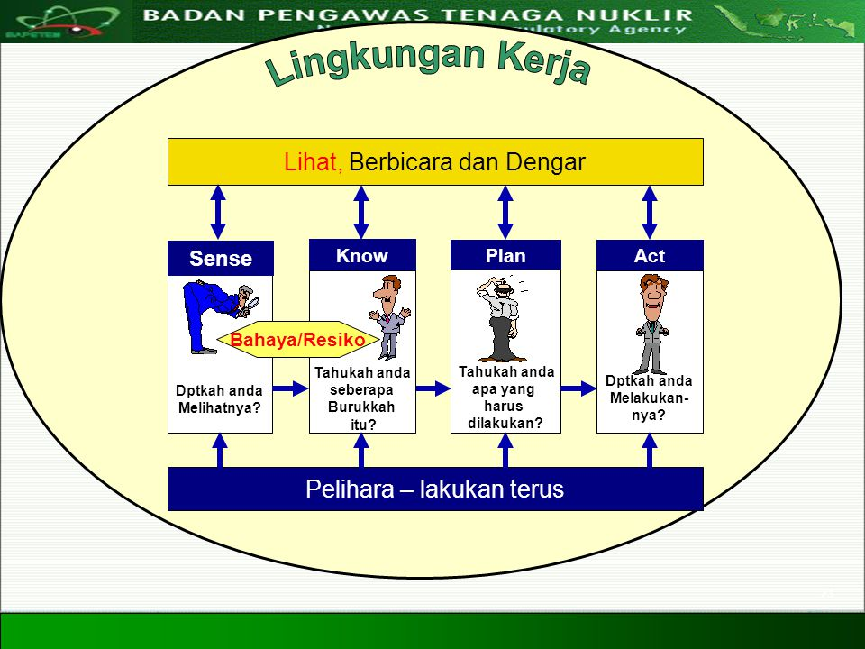 Directorate For Licensing of Nuclear Installation and Materials Nuclear Energy Regulatory Agency 20 Agustus 200823 Dptkah anda Melihatnya? Sense Plan