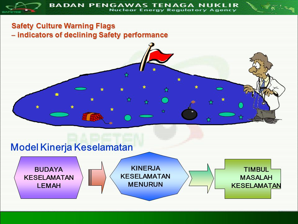 Directorate For Licensing of Nuclear Installation and Materials Nuclear Energy Regulatory Agency 20 Agustus 200828 Model Kinerja Keselamatan BUDAYA KE