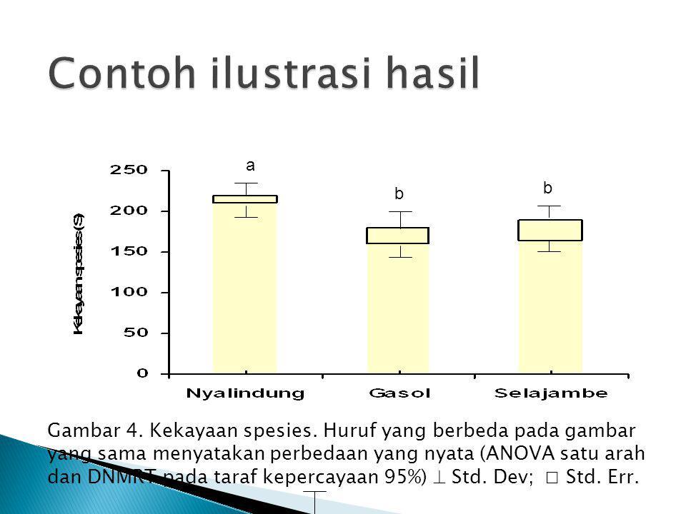 Gambar 4. Kekayaan spesies. Huruf yang berbeda pada gambar yang sama menyatakan perbedaan yang nyata (ANOVA satu arah dan DNMRT pada taraf kepercayaan