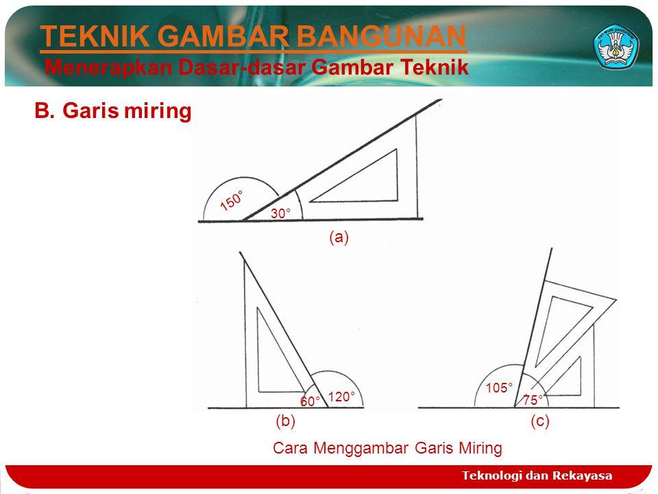 Teknologi dan Rekayasa TEKNIK GAMBAR BANGUNAN Menerapkan Dasar-dasar Gambar Teknik B. Garis miring 150° (a) 30° 120° 60° (b)(c) 75° 105° Cara Menggamb