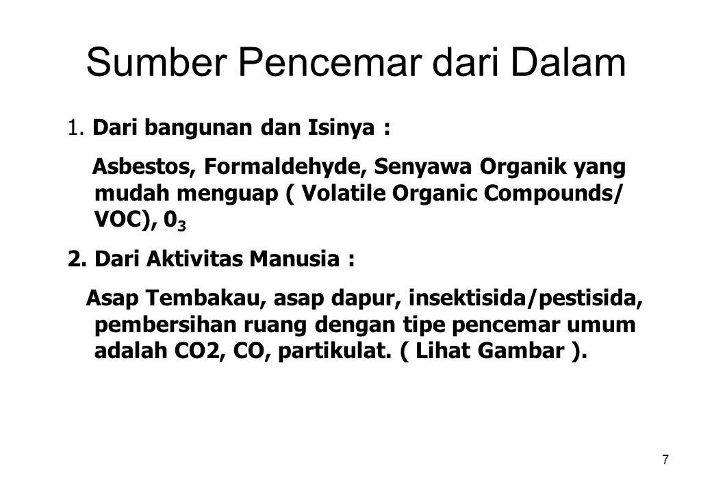 7 Sumber Pencemar dari Dalam 1.
