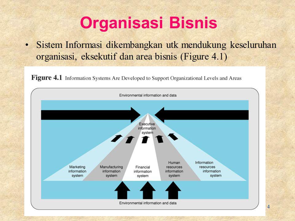 4 Organisasi Bisnis Sistem Informasi dikembangkan utk mendukung keseluruhan organisasi, eksekutif dan area bisnis (Figure 4.1)